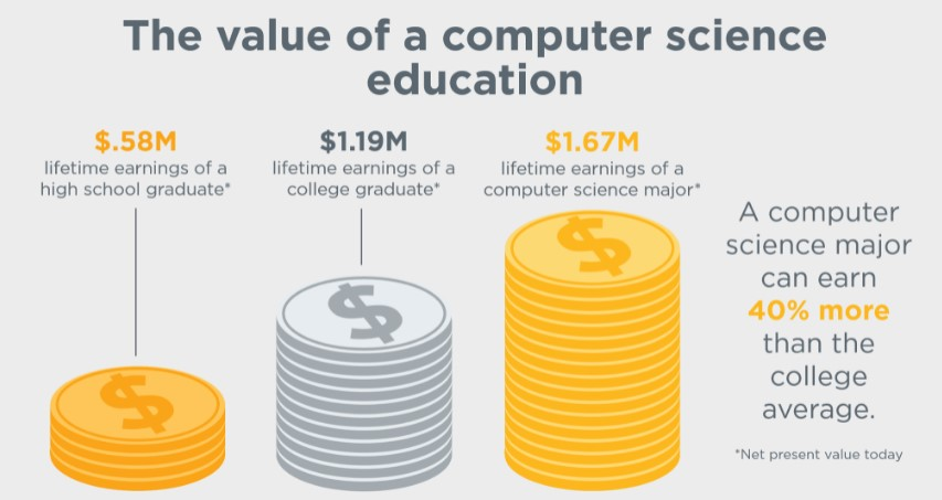 illustrative chart showing that a computer science major can earn 40% more than the college average