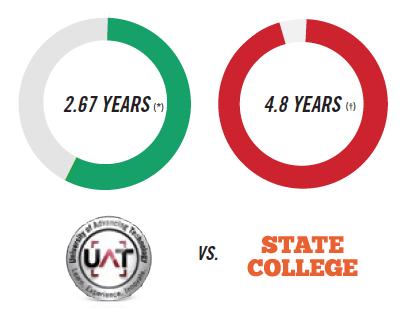 Why You Should Earn a Tech Degree UAT