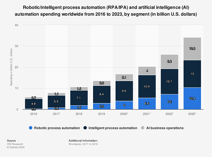 AI automation spending worldwide by segment